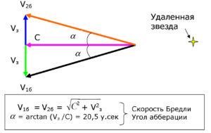 Как измерили скорость света
